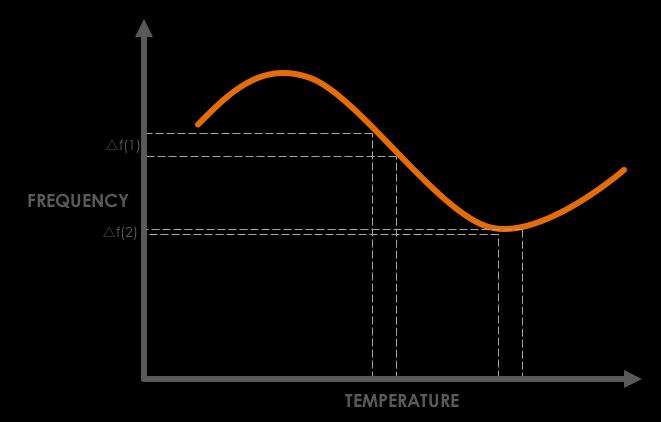 Freq-vs-Temp-Quartz-Crystal-2.png