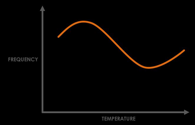 Freq-vs-Temp-Quartz-Crystal.png