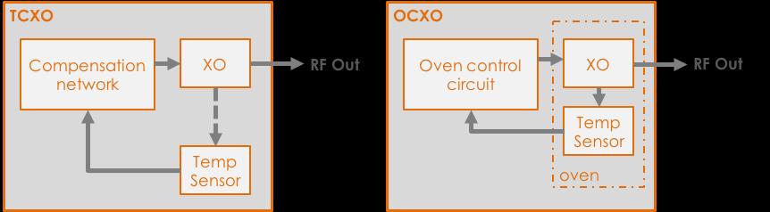 TCXO-vs-OCXO diagram