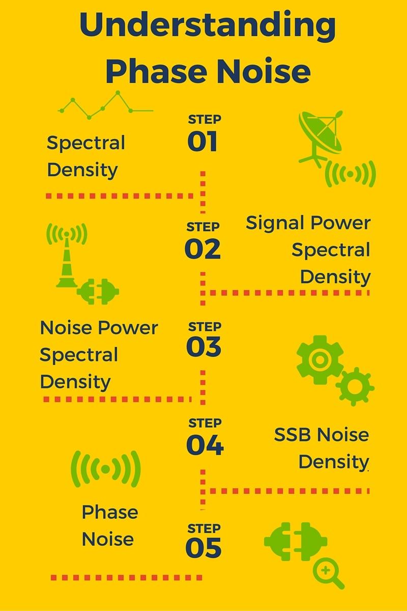 Understanding Phase Noise