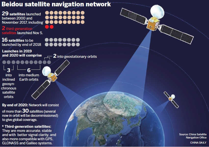 BeiDou Satellite Infographic
