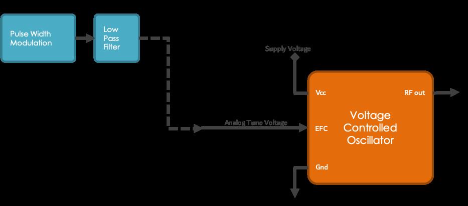 EFC Option A.1