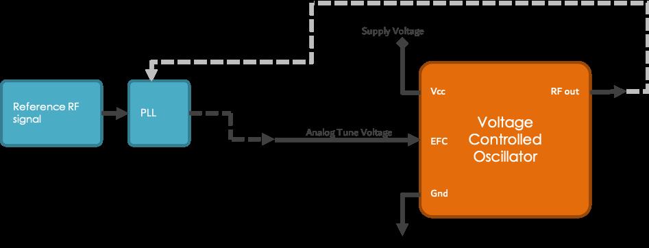 EFC Option B-1