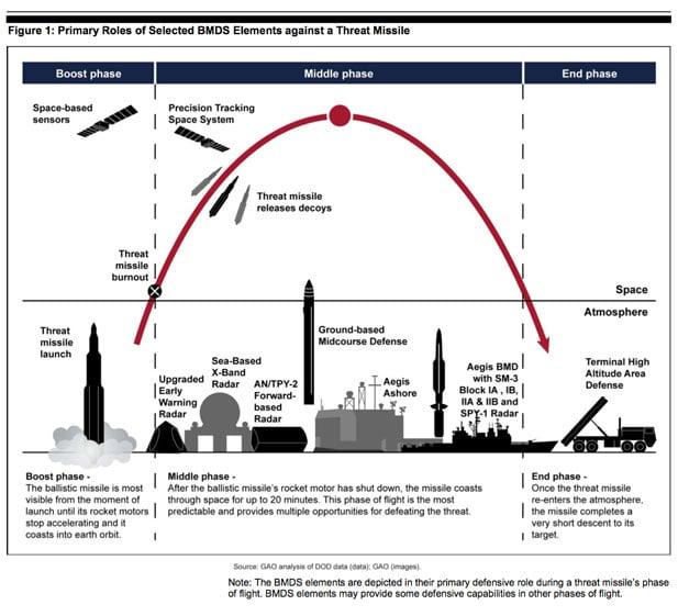 Missile Defense 3.jpg