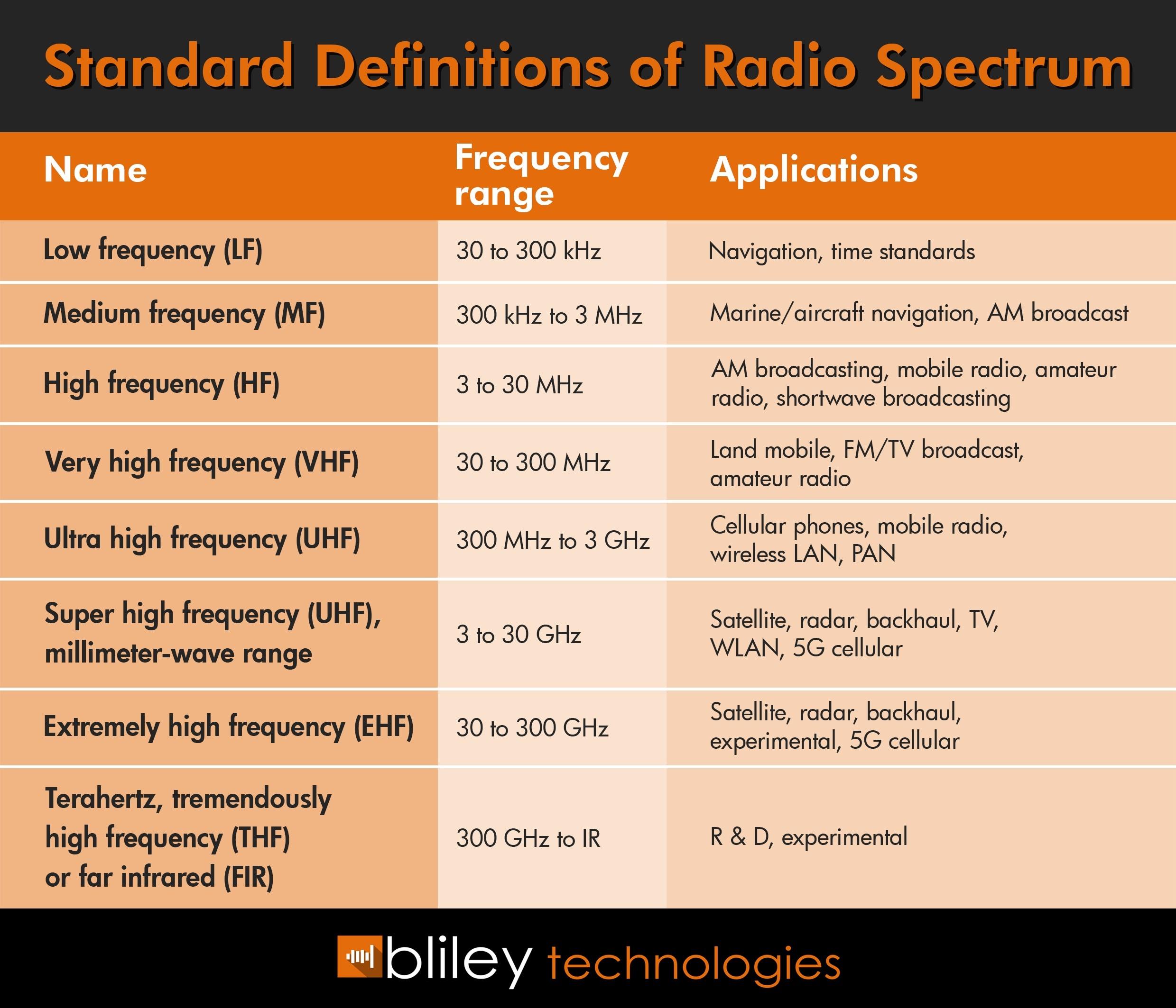 RF Spectrum Table.jpg
