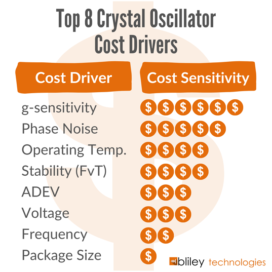 Top 8 Crystal Oscillator Cost Drivers by cost sensitivity