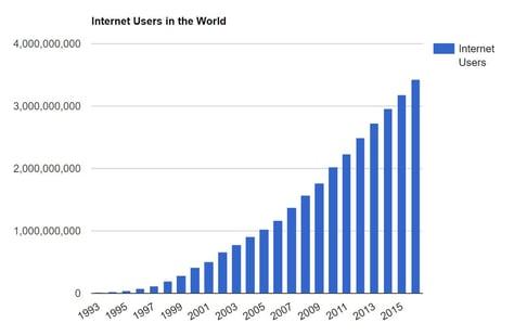 Yearly Internet Users.jpg