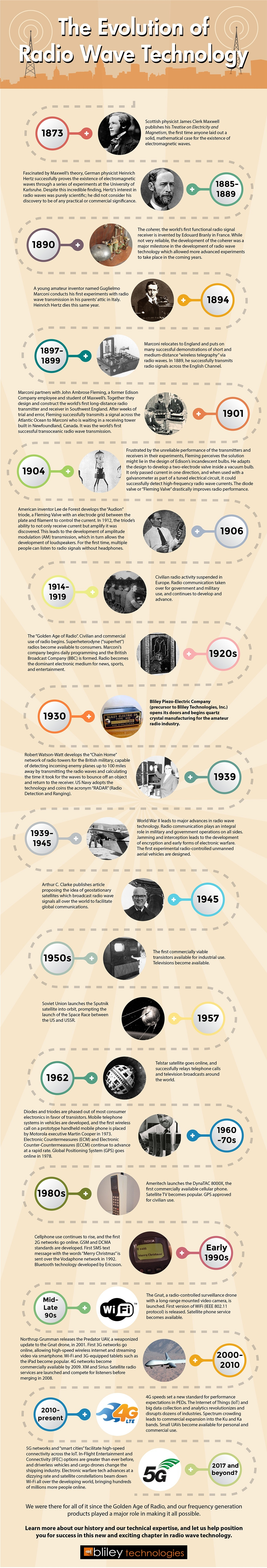 Evolution of Radio Wave Technology infographic.jpg