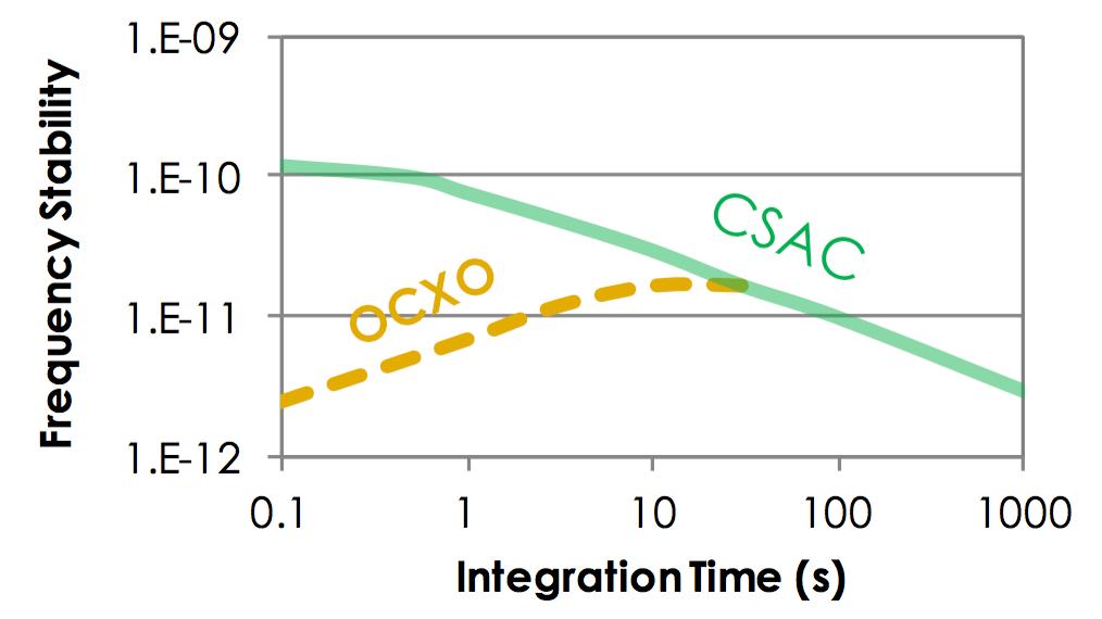 OCXO versus CSAC Stability