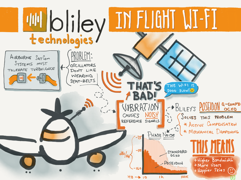 In-flight wi-fi vibration effects phase noise performance
