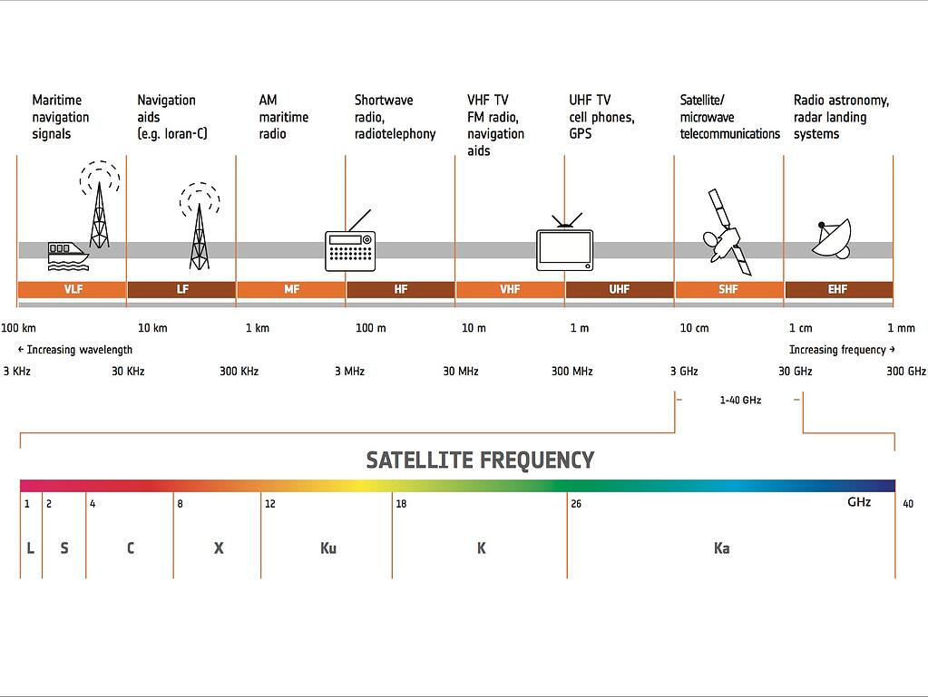 Satellite_frequency_bands.jpg