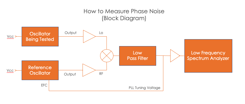 how to measure low phase noise block diagram
