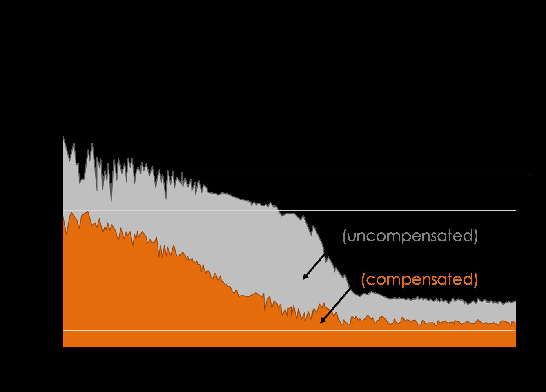 Poseidon OCXO - G compensated reference oscillator