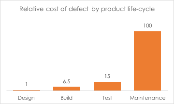 Relative Cost of Defect by Product Life-Cycle