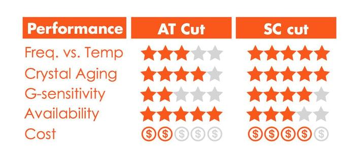 crystal cut comparison chart