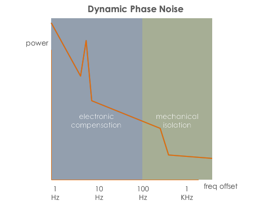 reducing vibration induced phase noise
