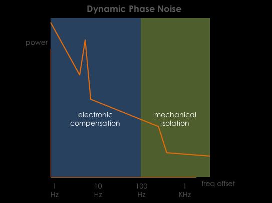 reducing vibration induced phase noise