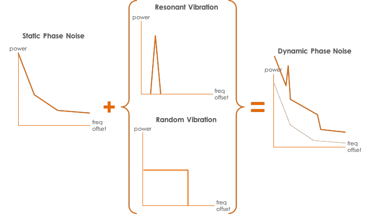 Vibration and acceleration inject noise on the oscillator's output