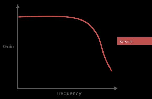Bessel Filter Response