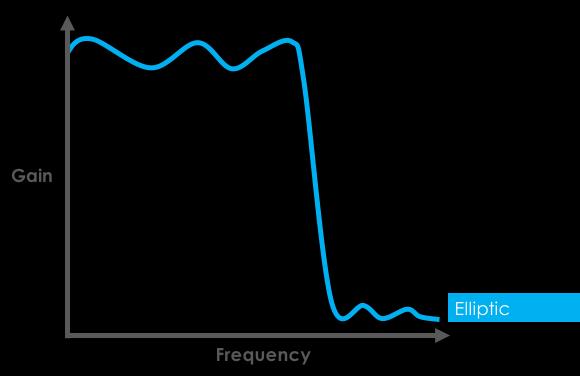 Elliptic (Cauer) Filter Response