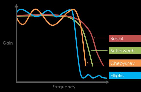 Filter Response Comparison: Bessel, Butterworth, Chebyshev, Elliptic
