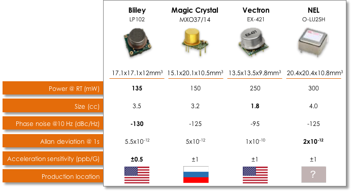 Low Power OCXO Comparision