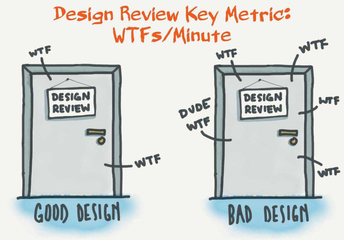 5 simple steps for truly effective design reviews ccuart Gallery